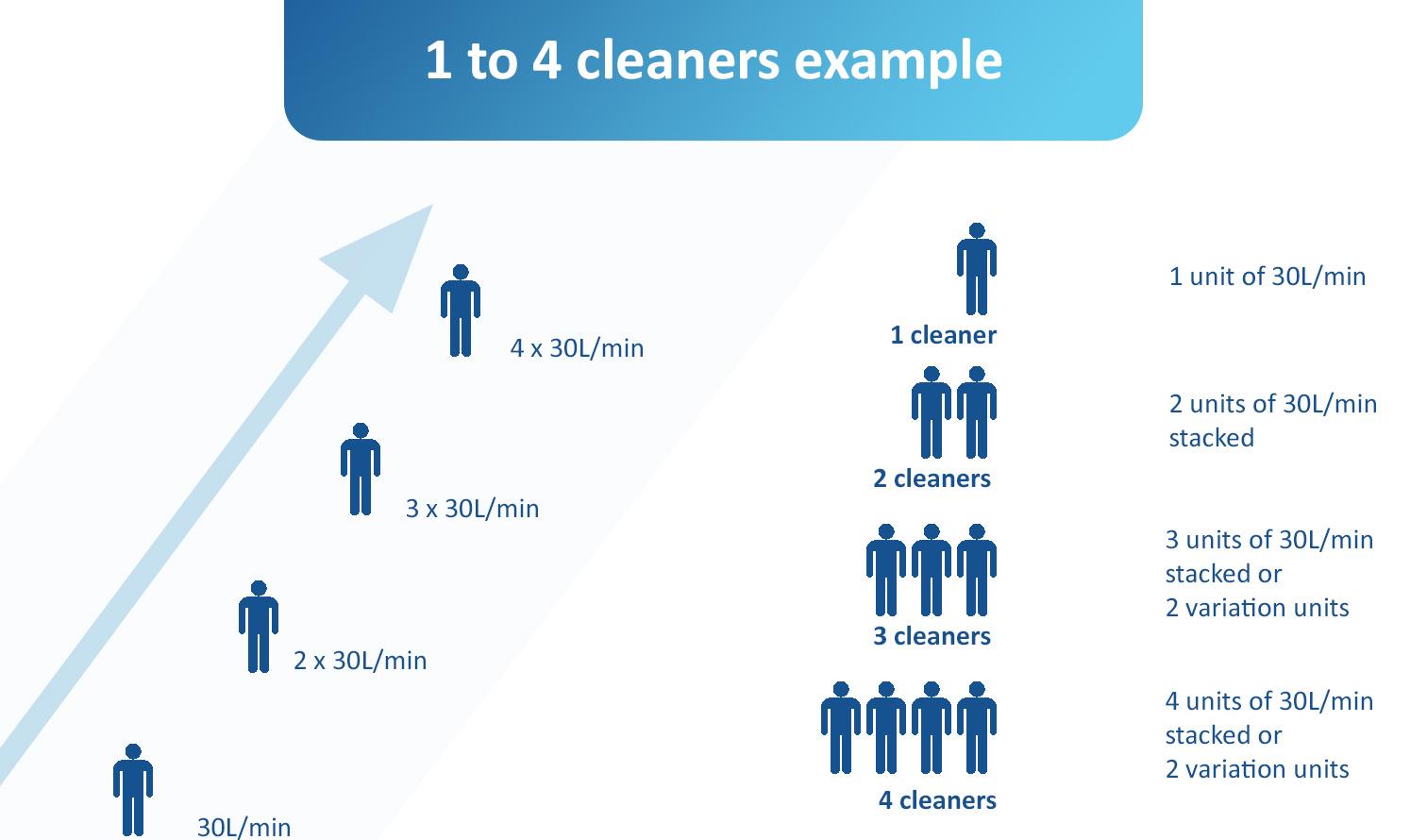 exemple 1 à 4 laveurs ENG.jpg